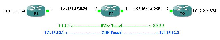Jan Ho 的網絡世界- GRE over IPSec vs IPSec over GRE