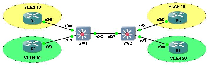 Jan Ho's Network World - Virtual LAN (VLAN)